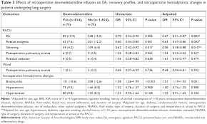 Dexmedetomidine Dose Chart Full Text Intraoperative Dexmedetomidine Infusion Is