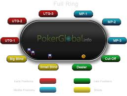 Poker Winning Order Chart Poker Table Positions Positions In Poker