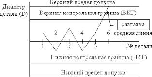 Ребрин Ю И Управление качеством Контроль учет и анализ  Пример контрольной карты