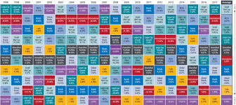 Asset Allocation Chart 2018 Discipline Vs Diversification And Welcome To Producers Edge