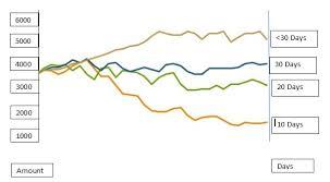 Trending Graph Trending Graph Qlik Community