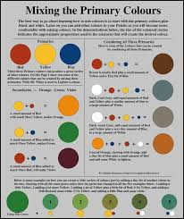 How To Mix Acrylic Paint Colors Chart Circumstantial Color Chart For Mixing Acrylic Paint Color