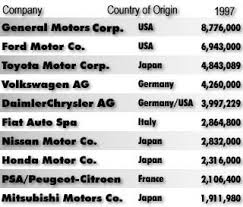Car Manufacturers Chart Leading Car Manufacturers May 7 1998