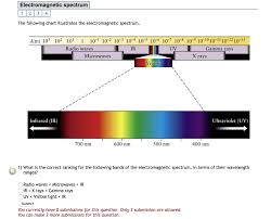 Electromagnetic Chart Solved Electromagnetic Spectrum The Following Chart Illu