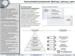 Презентация на тему ОАО Территориальная Генерирующая Компания  5 Роль Корпоративного