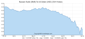 Usd Rub Historical Chart Russian Ruble Rub To Us Dollar Usd History Foreign