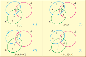 Union And Intersection Of Sets Venn Diagram Proof By Venn Diagram