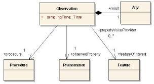 sosdatamodeling  lt  sensorweb  lt  wikifigure   uml diagram of basic observation model of observation amp measurements specification