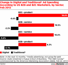Advertising Charts And Graphs Traditional Media Ad Spend Dips Lower As More Dollars Shift