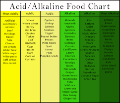Try An 80 20 Alkaline Diet Sophie Uliano