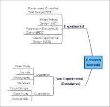 Discuss Experimental Research Design Understanding Research Winginstitute Org