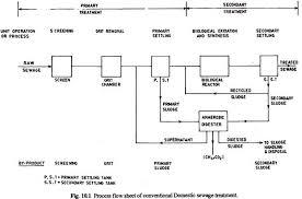 Flow Diagrams Of Sewage Treatment Plants Waste Management