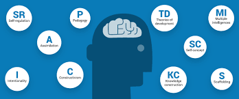 10 Psychology Terms Every Instructional Designer Should Know