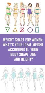 What Is The Weight Chart For Women Ideal Weight Women Sada Margarethaydon Com