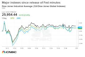 Nasdaq Ekes Out 8 Day Winning Streak After Fed Releases Minutes