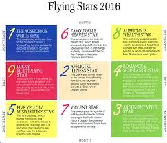 office feng shui tips. LTFLyingStars2016 Office Feng Shui Tips