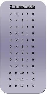 0 Times Table Multiplication Chart Exercise On 0 Times