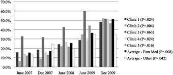 Asthma Action Plan Rates Cumulative For Patients With