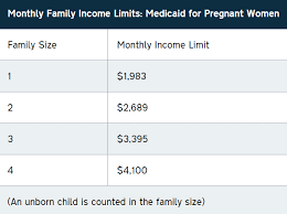 Medicaid Eligibility Income Chart For Adults Medicaid Programs For Women North Carolina 2 1 1