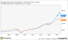 Vgt Etf Chart Is Vanguard Information Technology Etf A Buy The Motley Fool
