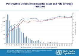 Polio Vaccine Chart Who Poliomyelitis