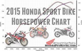 2015 Honda Cbr Sport Bike Motorcycle Horsepower Chart