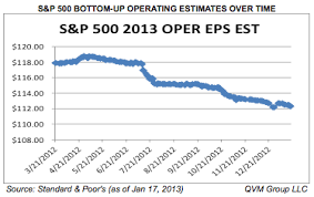 S P 500 Bottom Up Operating Earnings Estimates And Analyst