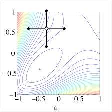 Hooke Pattern