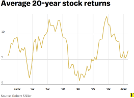 Stock Investment Chart The Case For Investing In Stocks In Two Charts Vox