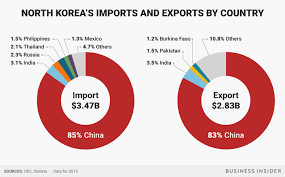 North Koreas Biggest Trading Partner Is China And Its