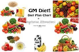 Gm Diet Vegetarian Chart Gm Diet Chart Plan Gm Vegetarian Diet Alternatives Weight