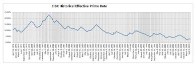 Prime History Chart Blog Borg Collective Cibc Historical Effective Prime Rate