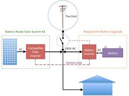 the truth about 'battery ready' solar systems solaredge inverter wiring diagram ac coupling block diagram with communicating inverters
