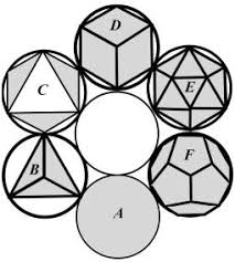 Научно исследовательский реферат на тему Числа Фибоначчи Есть только четыре формы помимо куба d имеющие все эти характеристики Второе тело В это тетраэдр тетра означает четыре имеющий четыре грани в