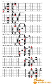 Guitar Major Scale Patterns Fascinating 48 Notes Per String Patterns Break Out Of The Box And Master The