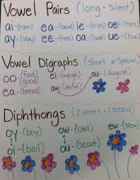 Phonics Generalizations Chart Edn 340 800 Blog 1 Blog 2