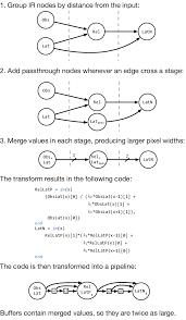 Dag Compiler Design Converting A Generic Program Dag Into A Linearized Pipeline