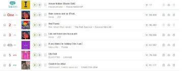 Red Velvet Hit Big Milestone On Koreas Melon Music Chart