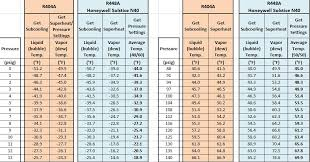 R 448a Pt Chart Low Gwp Refrigerants For Refrigeration Solstice Hfos And