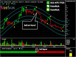 Novo Resources Stock Chart Canadian Stocks How To Sell Stocks At Top Price Sorosign