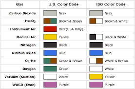 Copper Pipe Color Code Chart Medical Gas Coding Color Chart Explanation