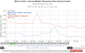 Historic Block Size Bitcoin Litecoin What Is It