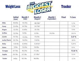 Monthly Weight Loss Chart 001 Template Ideas Weight Loss Tracker Formidable Instagram