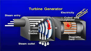 electric generator how it works. How To Steam Turbine Works And Generator Start Up Electric Generator How It Works