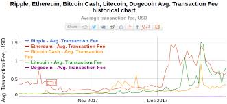 Ethereum Classic Difficulty Chart Bitcoin Cash Difficulty Chart Is Moon Litecoin Safe