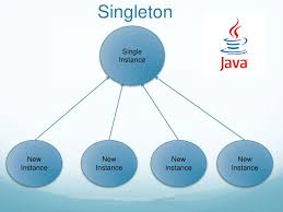 Singleton Design Pattern In Java Magnificent Java Singletons Using Enum DZone Java