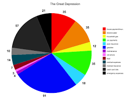 Depression Chart Pie Chart The Great Depression