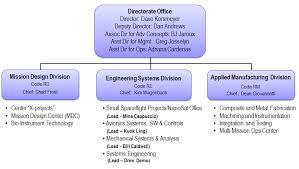 Ames Engineering Directorate Organization Nasa