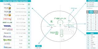 Progressive Lens Comparison Chart Novax Freeform Rx Lenses