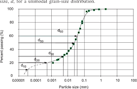 Figure 13 From An Equation To Represent Grain Size